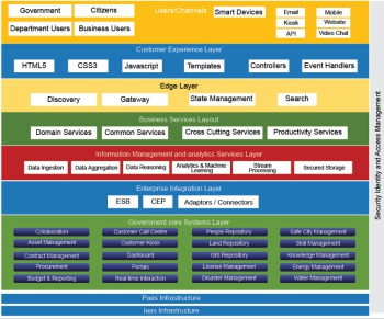 > Figure 3: Overview of the digital architecture for e-governance